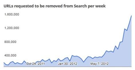 Ilość żądań usunięcia witryny z wyników wyszukiwania (tygodniowo)