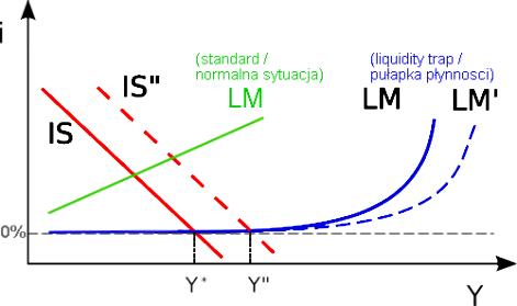 Pułapka płyności (liquidity trap): model IS-LM, Kliknij na ilustrację aby zobaczyć ją w pełnych rozmiarach